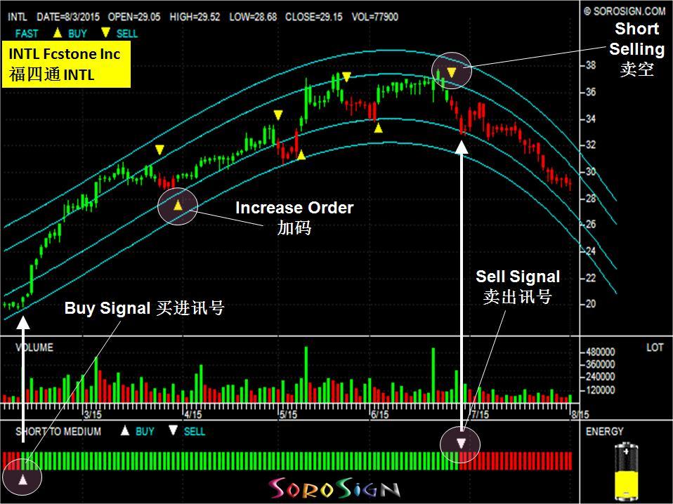 United States stock INTL Fcstone Inc (INTL)