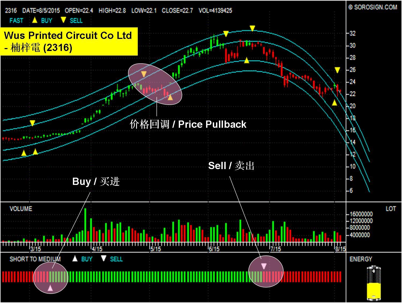 Taiwan Stock WUS Printed Circuit Co Ltd 2316