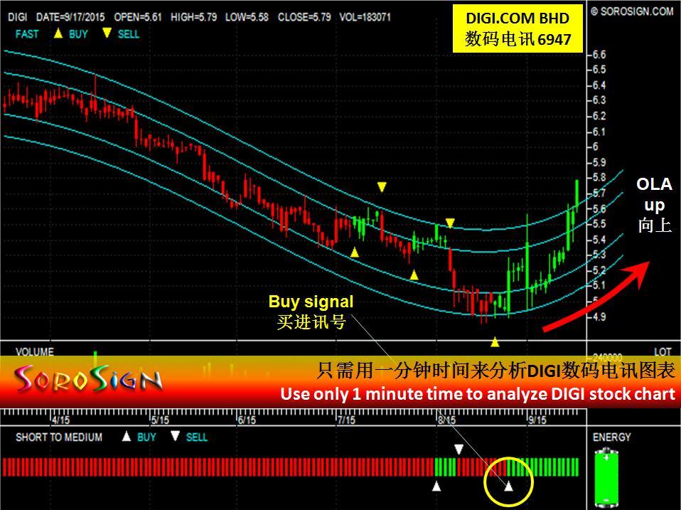Malaysia stock DIGI.COM BHD (6947)