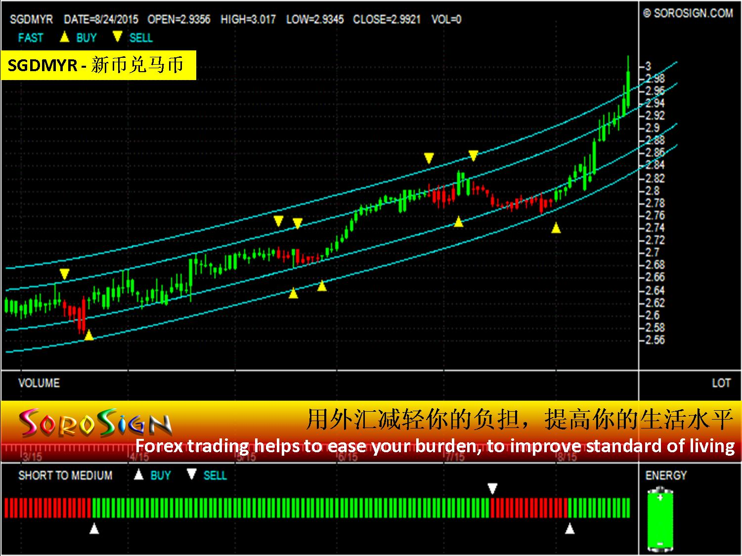 Singapore dollar forex news