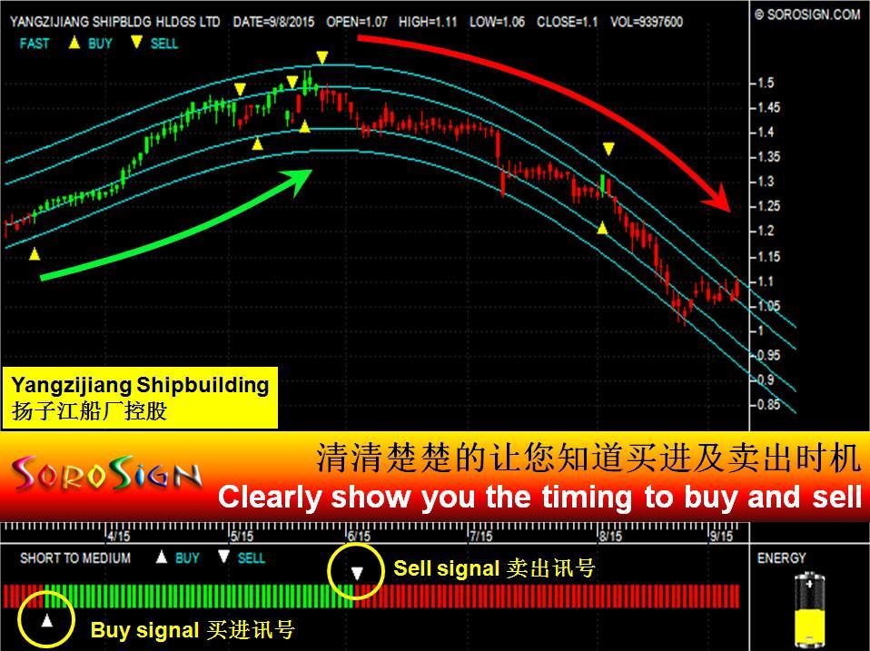 Singapore stock Yangzijiang Shipbuilding Holdings Ltd