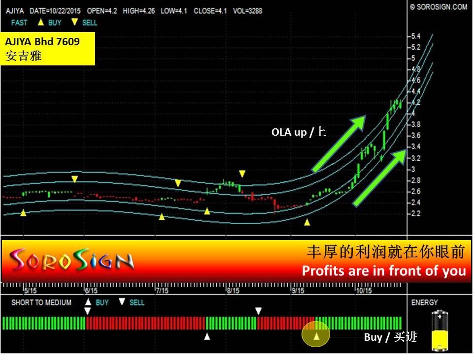 Malaysia Stock AJIYA 7609