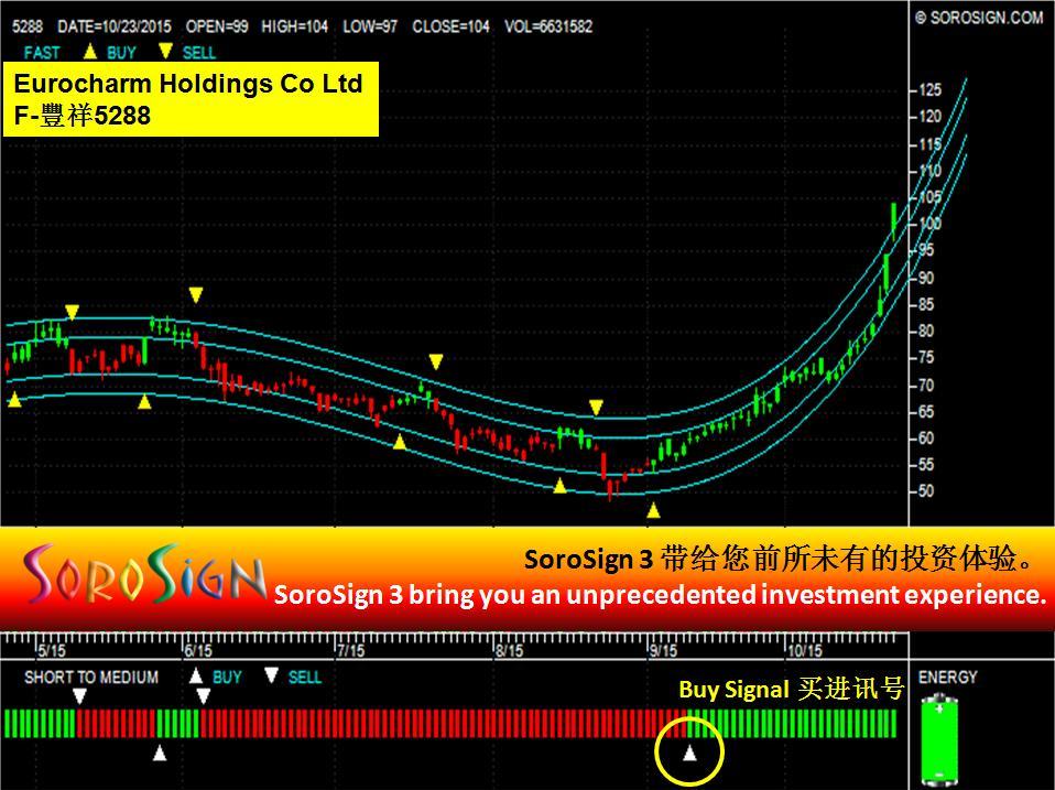 Taiwan Stock Eurocharm Holdings Co Ltd (5288)