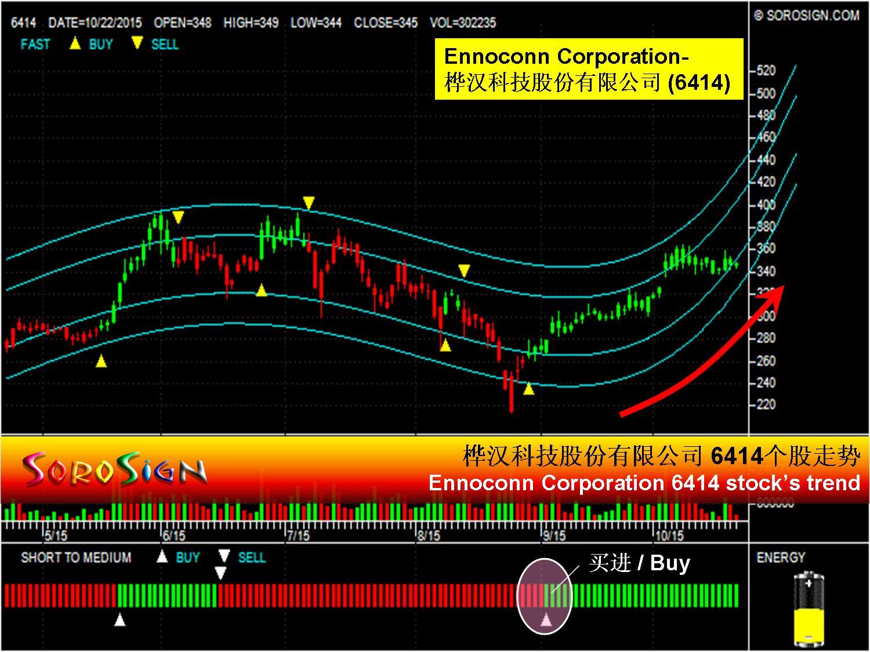 Taiwan stock Ennoconn Corporation 6414